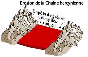 Erosion_de_la_chaine_hercynienne_.jpg