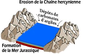 Formation_de_la_Mer_Jurassique_.jpg