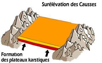 Surelevation_des_Causses_.jpg